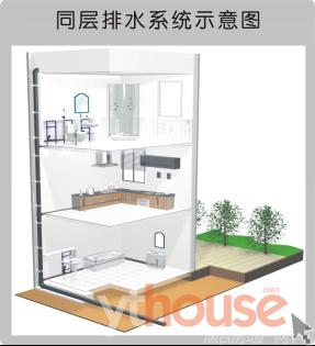 同层排水沿用的UPVC聚氯乙烯管 同层排水是指卫生间内卫生器具排