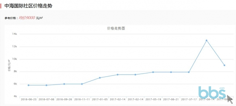 中海国际社区价格走势.jpg