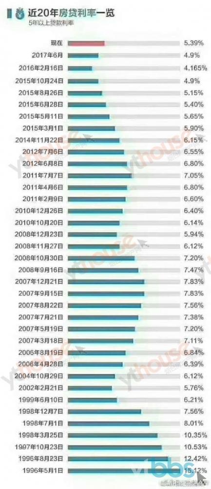 20年房贷利率.jpg